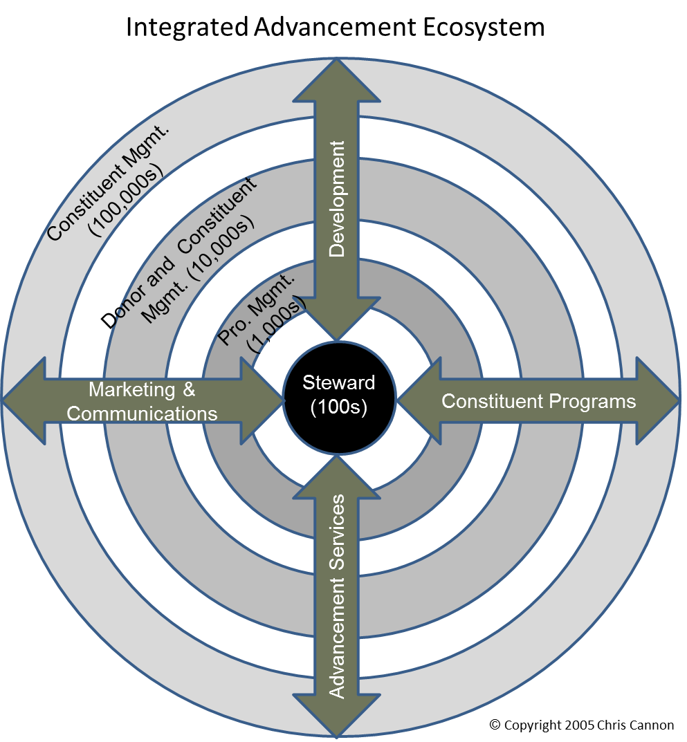 Cannon's Integrated Advancement Ecosystem