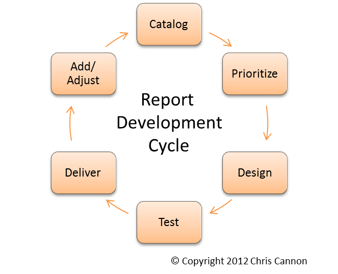 Report Development Cycle