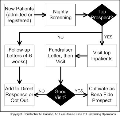 Grateful patient process